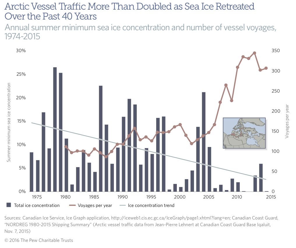Arctic Vessel Traffic.png