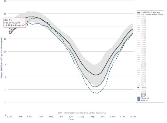 Arctic sea ice level