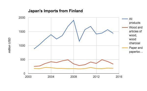 japans-imports-from-Finland.jpg
